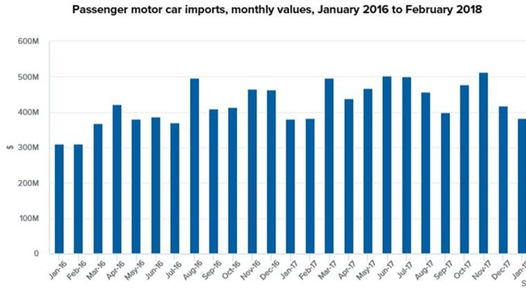 Imports rise despite fall in cars